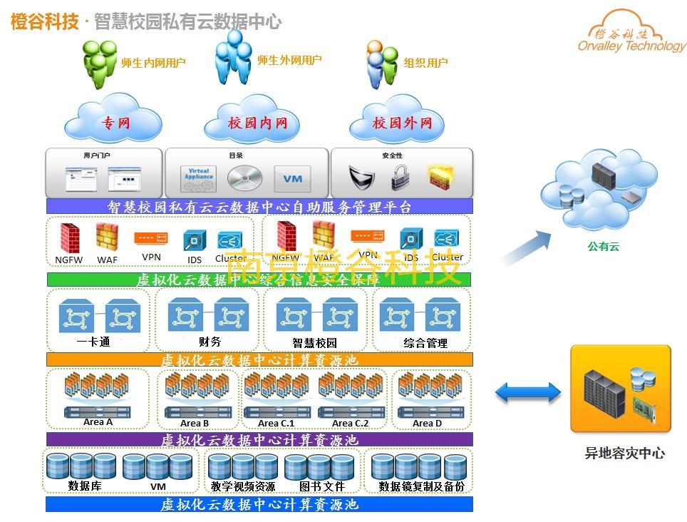 数据中心(Data Center,DC)是数据大集中而形成的集成IT应用环境,是各种IT应用业务的提供中心,是数据计算、网络传输、存储的中心。数据中心实现了IT基础设施、业务应用、数据的统一、安全策略的统一部署与运维管理。 数据中心是当前运营商和各行业的IT建设重点。运营商、大型企业、金融证券、政府、能源、电力、交通、教育、制造业、网站和电子商务公司等正在进行或已完成数据中心建设,通过数据中心的建设,实现对IT信息系统的整合和集中管理,提升内部的运营和管理效率以及对外的服务水平,同时降低IT建设的TCO。